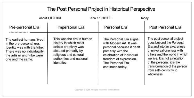 Patrick Howe, Post Personal Project in Historical Perspective - The Culturium